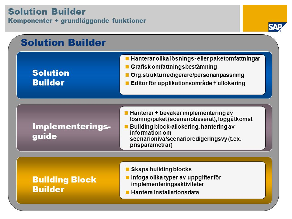 Solution Builder Komponenter + grundläggande funktioner