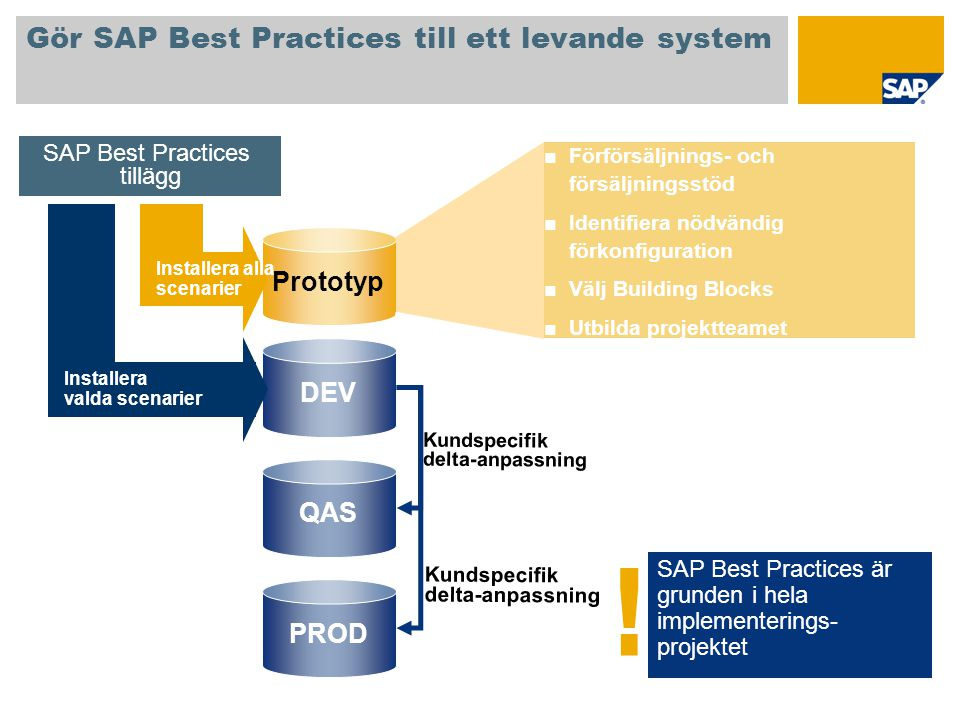 Gör SAP Best Practices till ett levande system