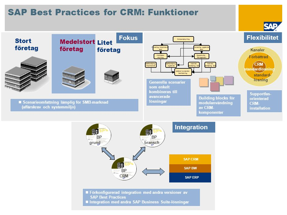 SAP Best Practices for CRM: Funktioner