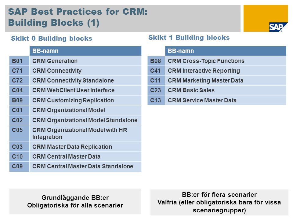 SAP Best Practices for CRM: Building Blocks (1)