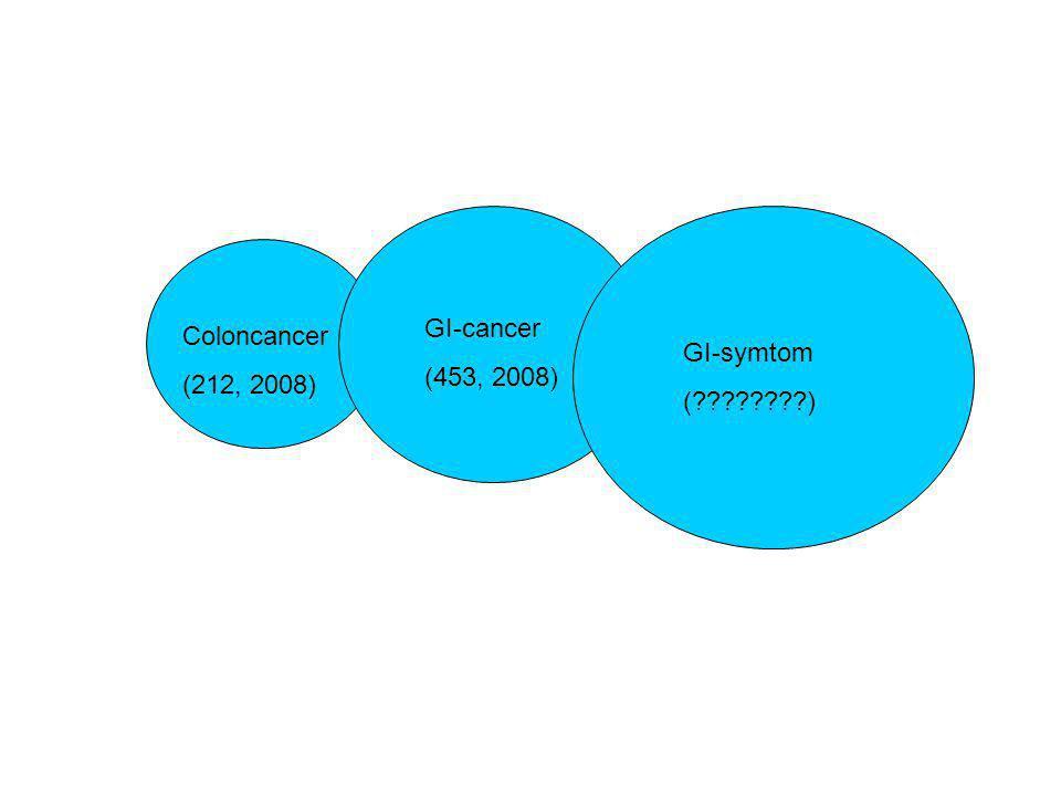 GI-cancer (453, 2008) Coloncancer (212, 2008) GI-symtom ( )