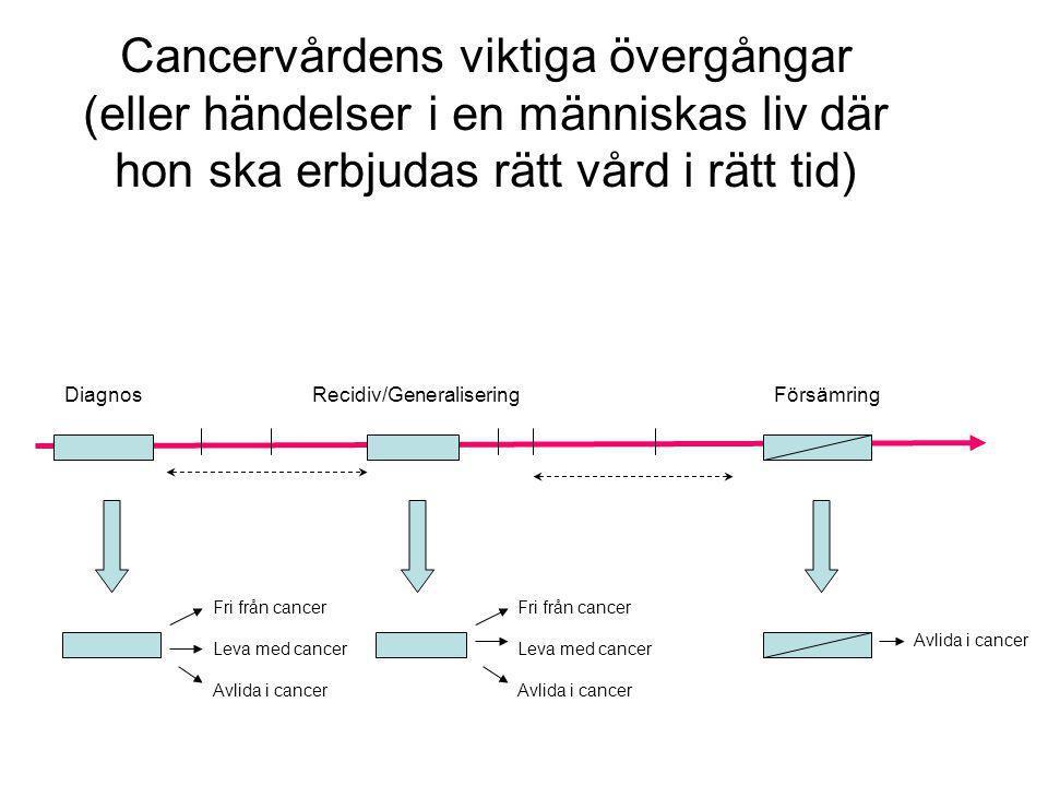 Cancervårdens viktiga övergångar (eller händelser i en människas liv där hon ska erbjudas rätt vård i rätt tid)