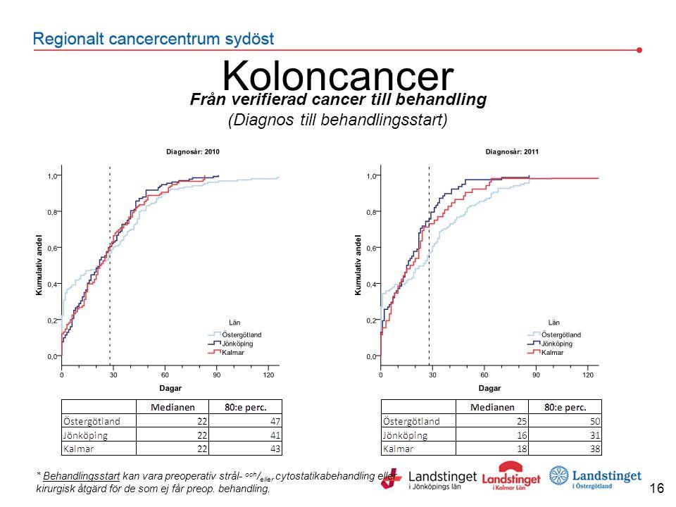 Från verifierad cancer till behandling