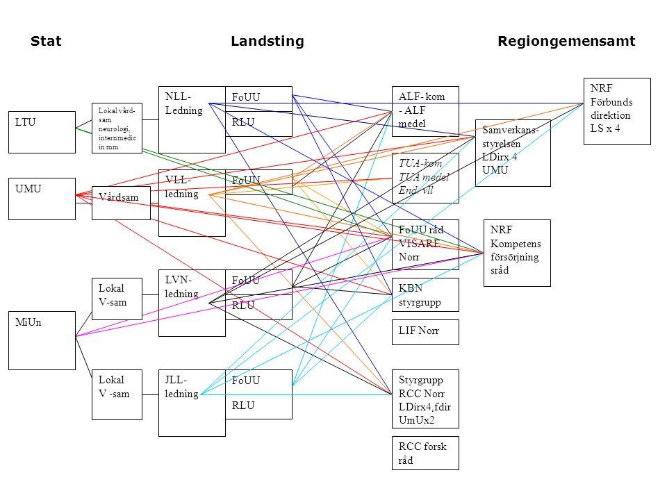 Stat Landsting Regiongemensamt