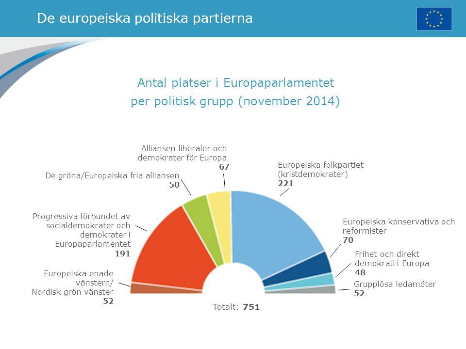 De europeiska politiska partierna