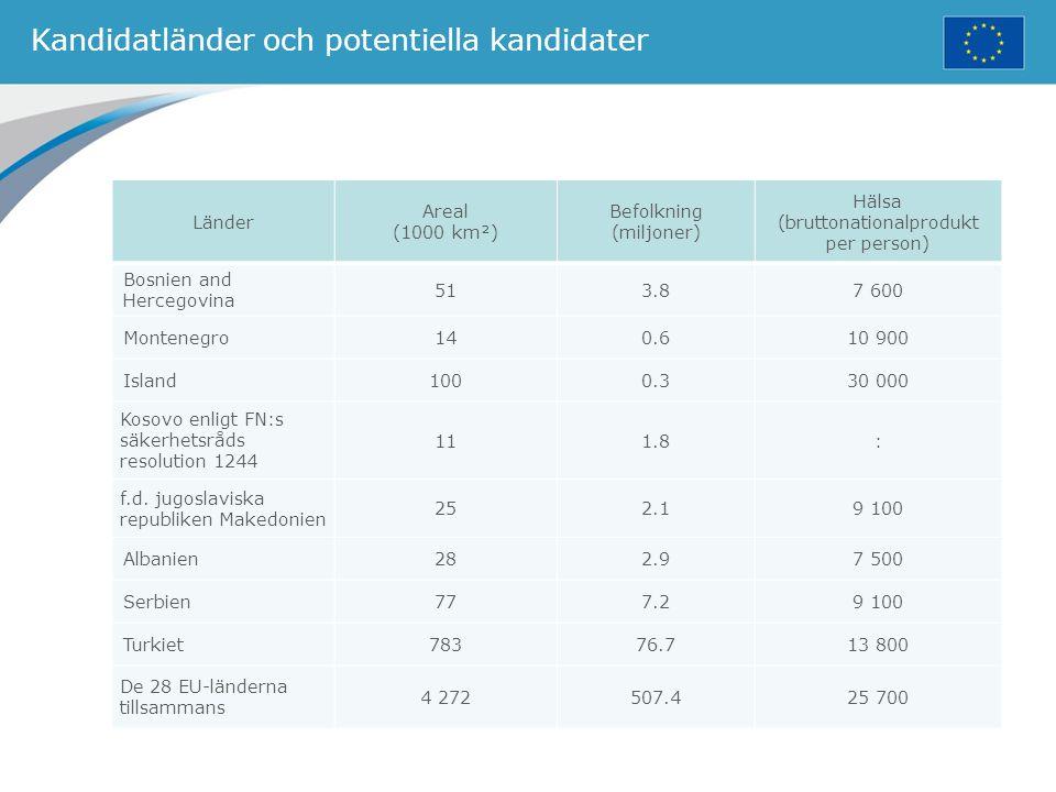 Kandidatländer och potentiella kandidater
