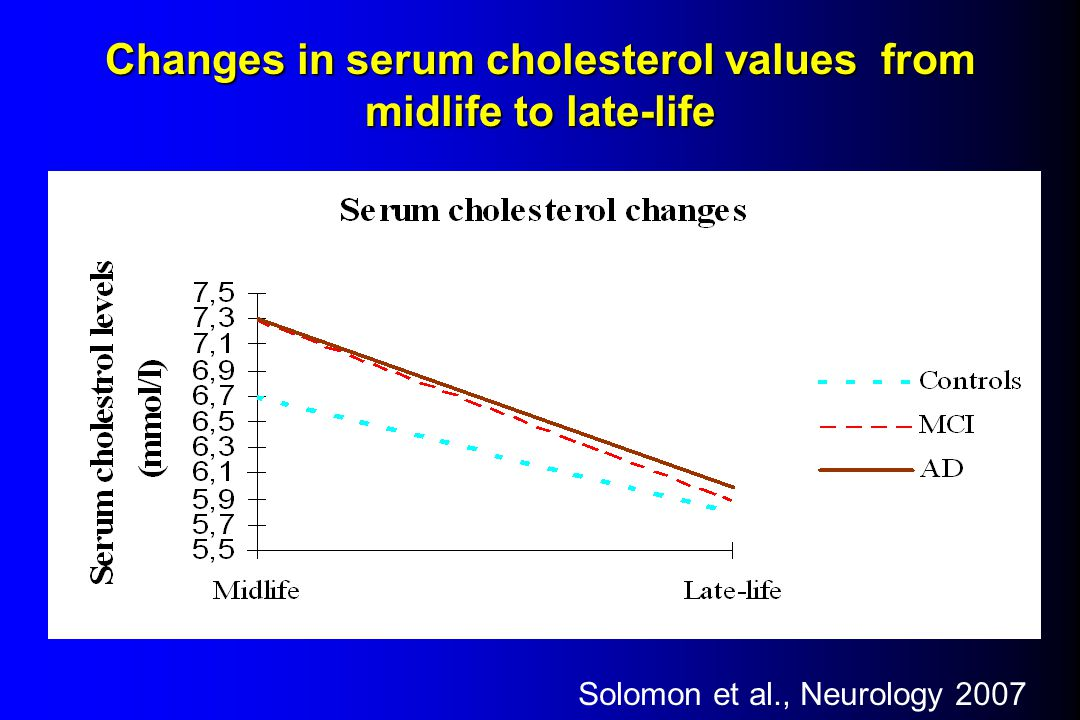 Changes in serum cholesterol values from midlife to late-life