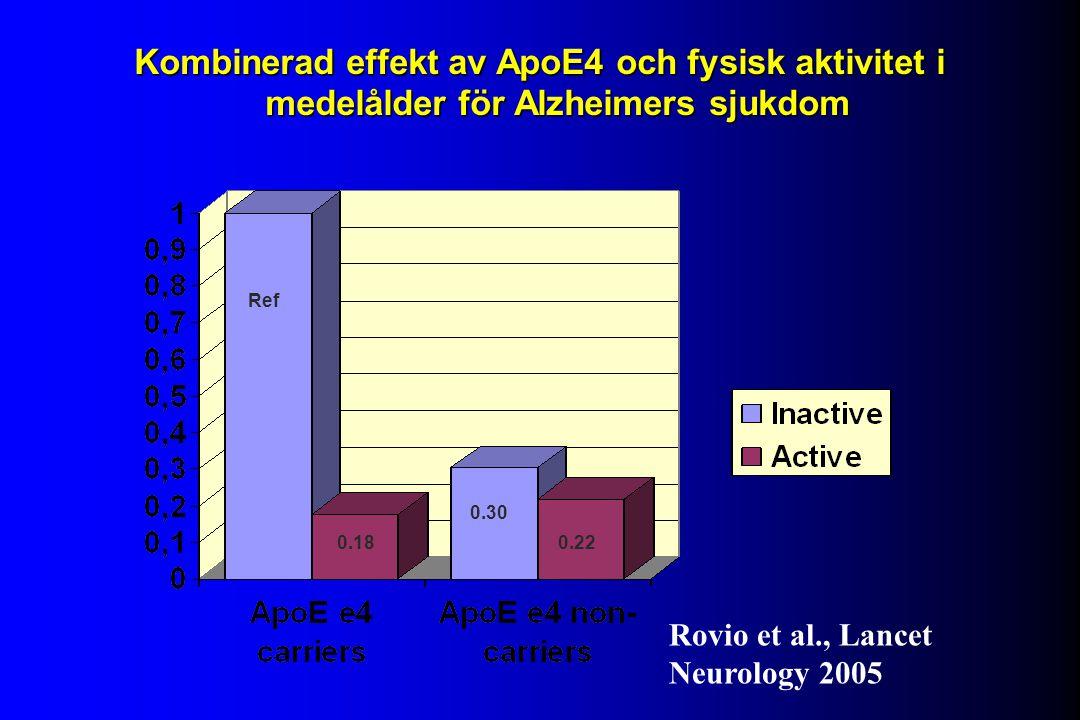 Kombinerad effekt av ApoE4 och fysisk aktivitet i medelålder för Alzheimers sjukdom