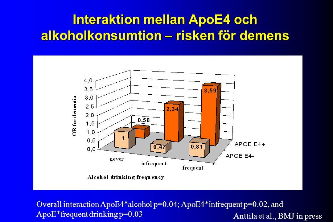 Interaktion mellan ApoE4 och alkoholkonsumtion – risken för demens