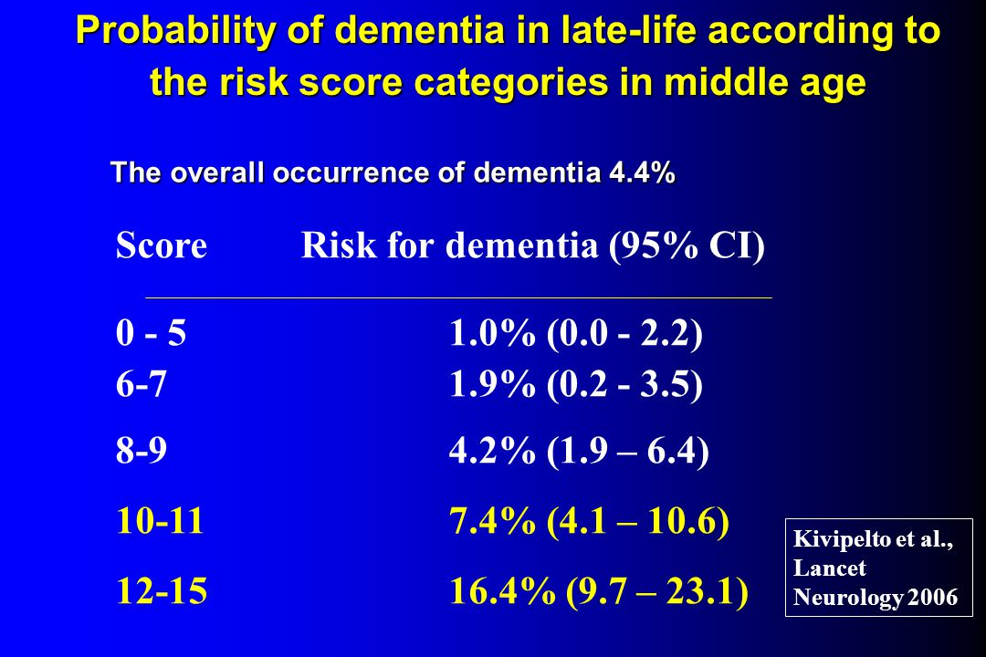 Score Risk for dementia (95% CI) 0 - 5 1.0% (0.0 - 2.2)