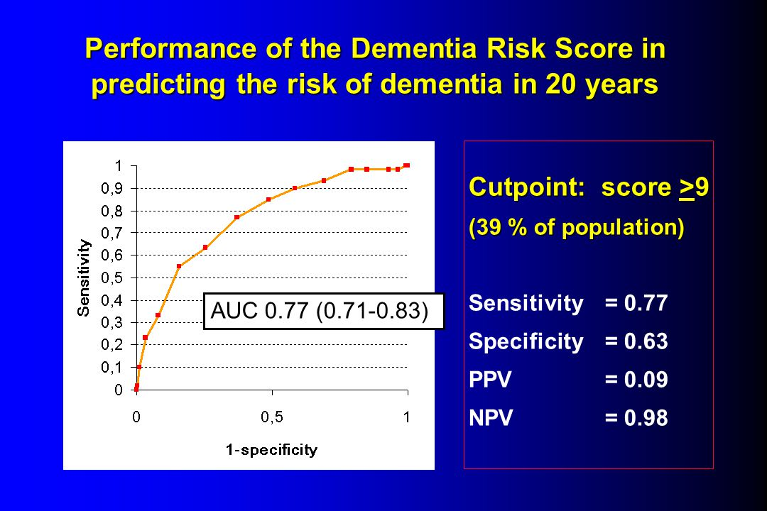 Performance of the Dementia Risk Score in predicting the risk of dementia in 20 years