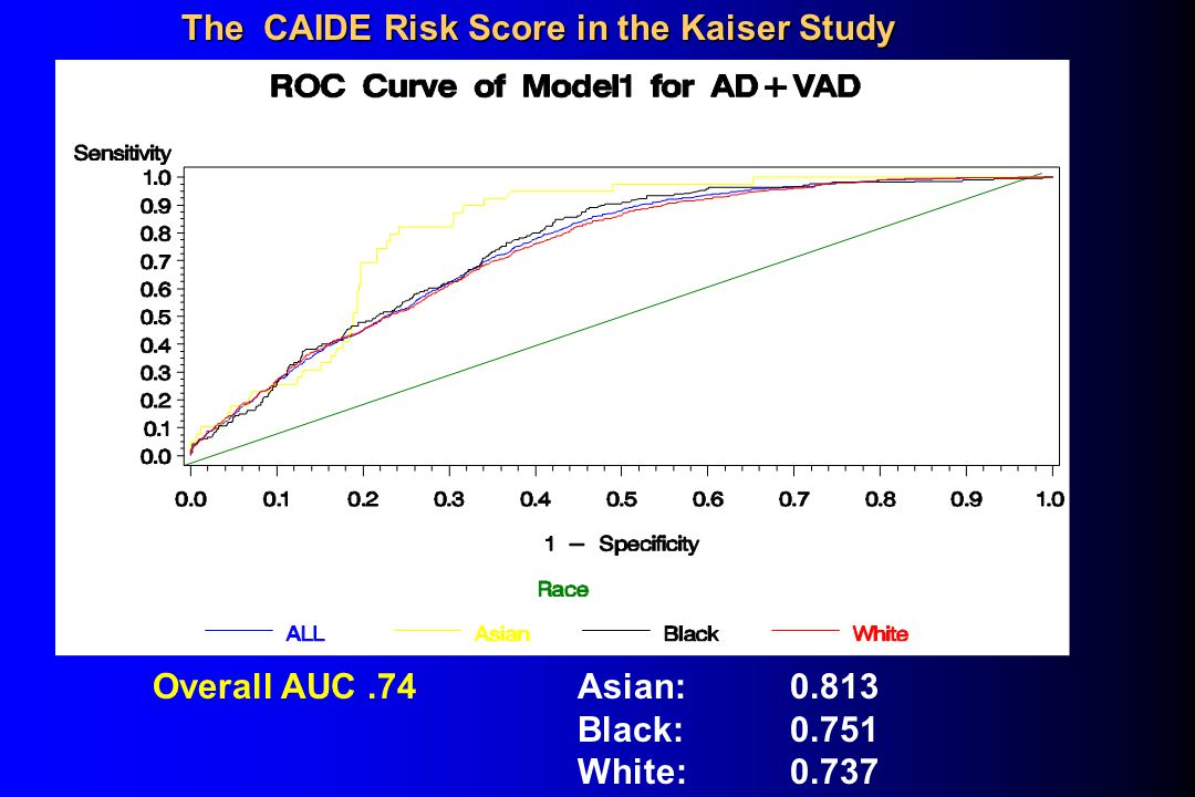 The CAIDE Risk Score in the Kaiser Study