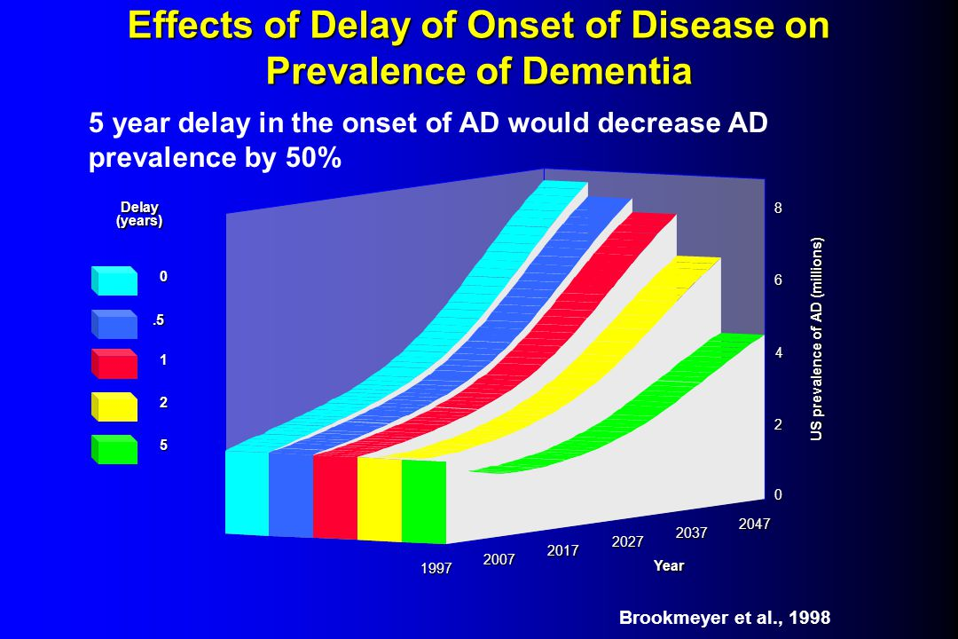 Effects of Delay of Onset of Disease on Prevalence of Dementia