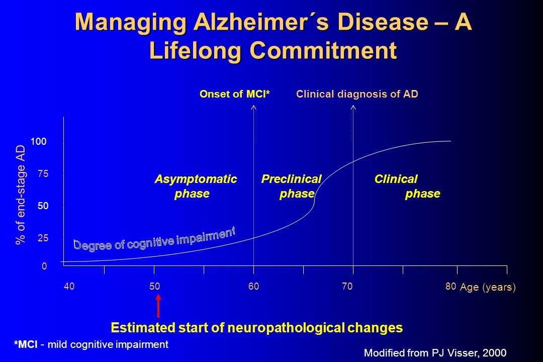 Managing Alzheimer´s Disease – A Lifelong Commitment