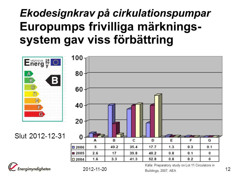 Ekodesignkrav på cirkulationspumpar Europumps frivilliga märknings-system gav viss förbättring