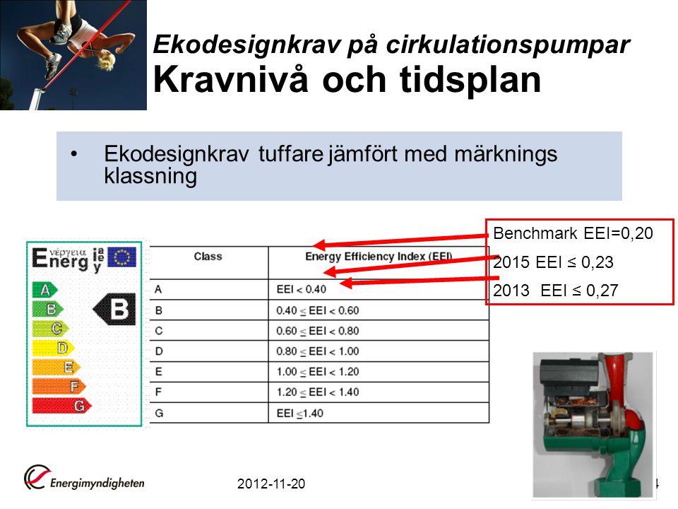 Ekodesignkrav på cirkulationspumpar Kravnivå och tidsplan
