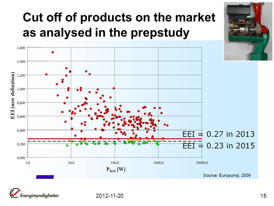 Cut off of products on the market as analysed in the prepstudy