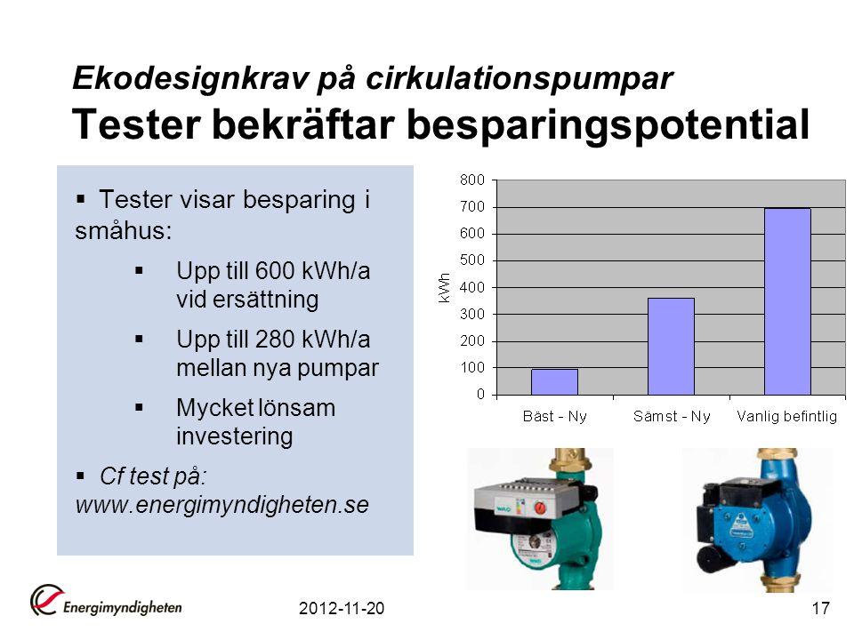 Ekodesignkrav på cirkulationspumpar Tester bekräftar besparingspotential