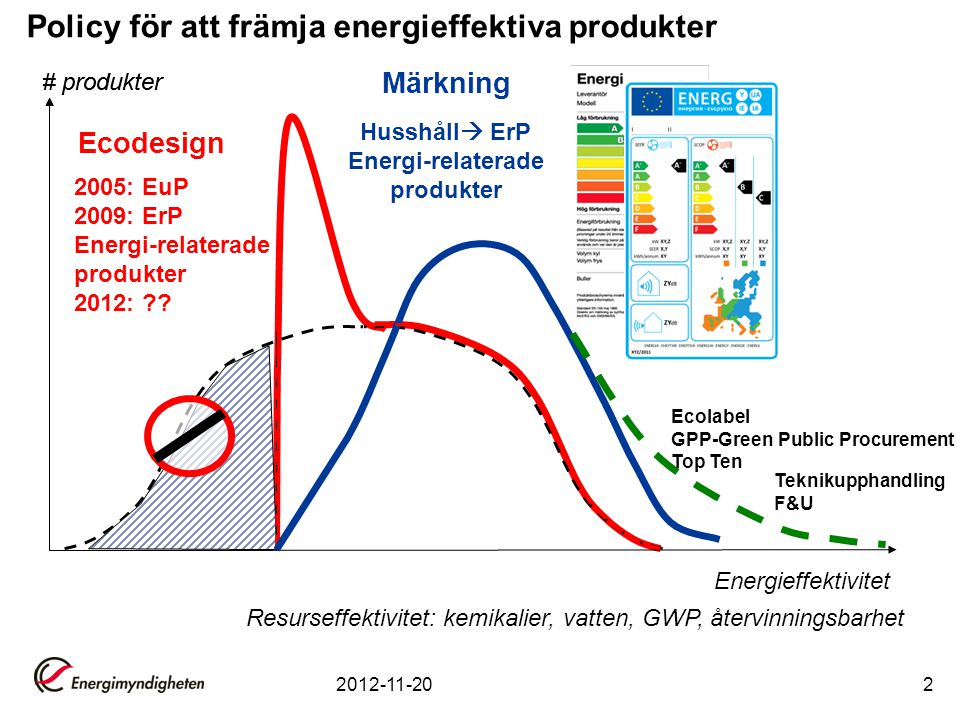 Policy för att främja energieffektiva produkter