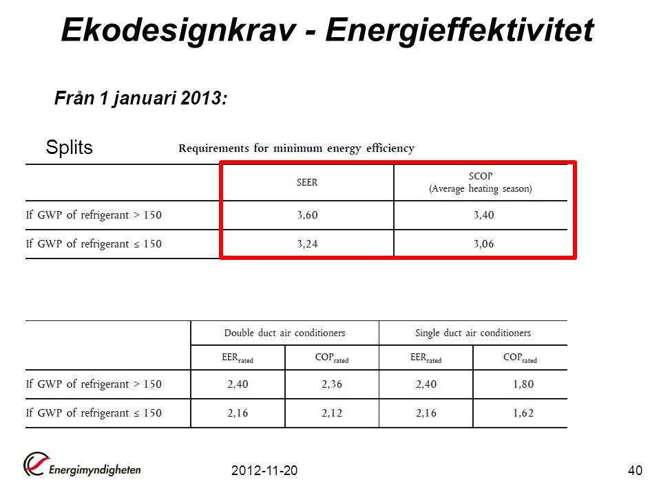 Ekodesignkrav - Energieffektivitet