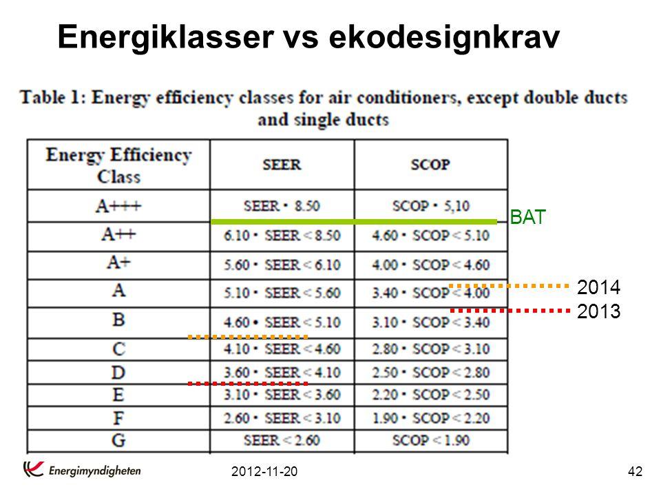 Energiklasser vs ekodesignkrav