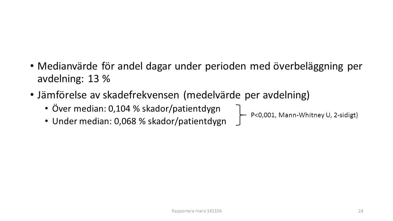 Jämförelse av skadefrekvensen (medelvärde per avdelning)
