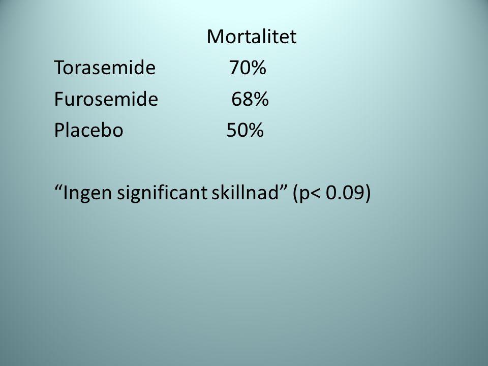 Mortalitet Torasemide 70% Furosemide 68% Placebo 50%