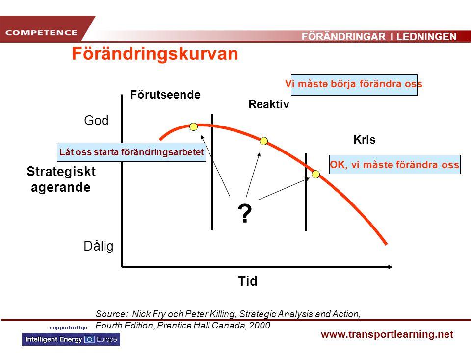 Förändringskurvan God Strategiskt agerande Dålig Tid Förutseende