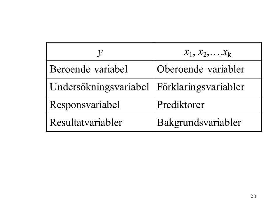 y x1, x2,…,xk. Beroende variabel. Oberoende variabler. Undersökningsvariabel. Förklaringsvariabler.