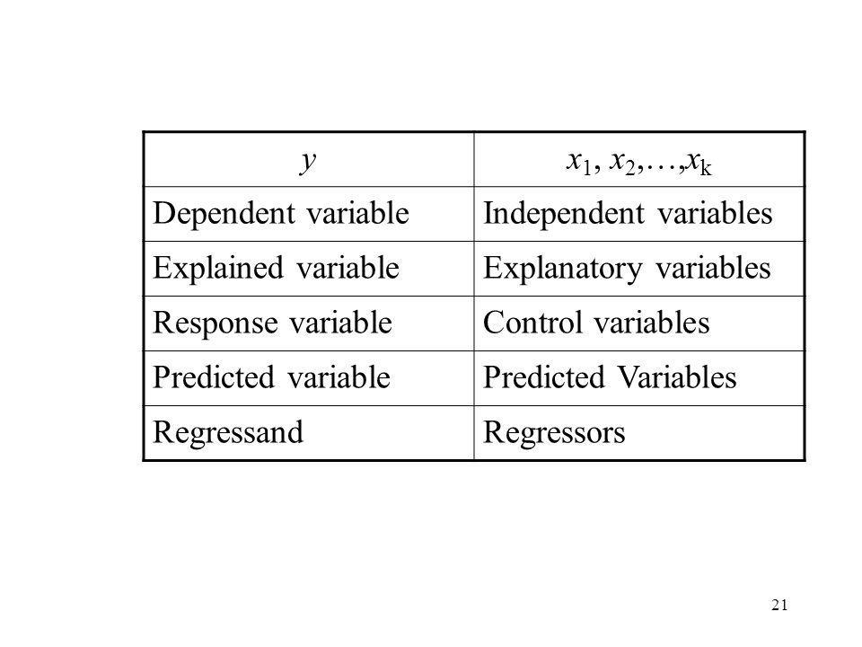 y x1, x2,…,xk. Dependent variable. Independent variables. Explained variable. Explanatory variables.