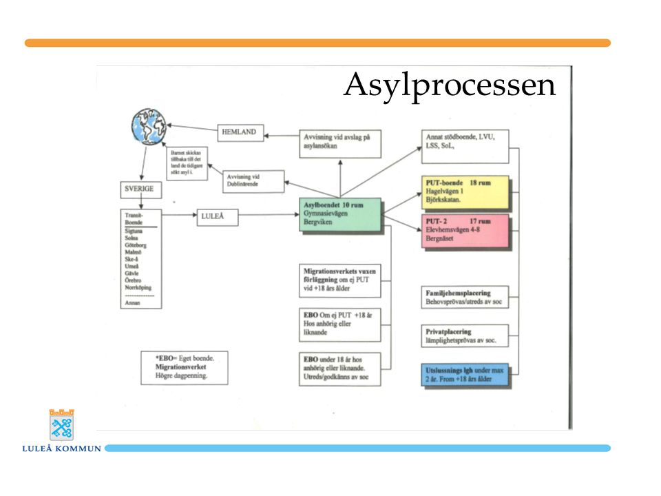 Asylprocessen
