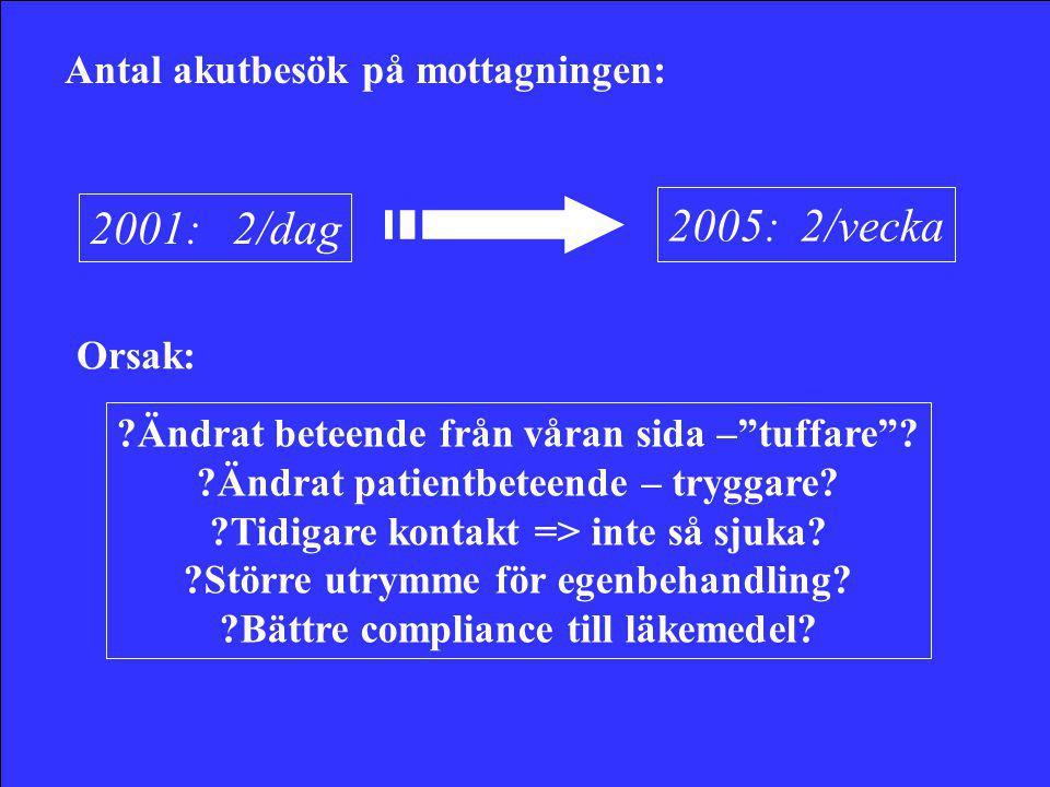 2005: 2/vecka 2001: 2/dag Antal akutbesök på mottagningen: Orsak: