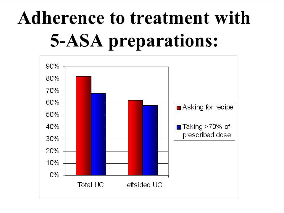 Adherence to treatment with 5-ASA preparations: