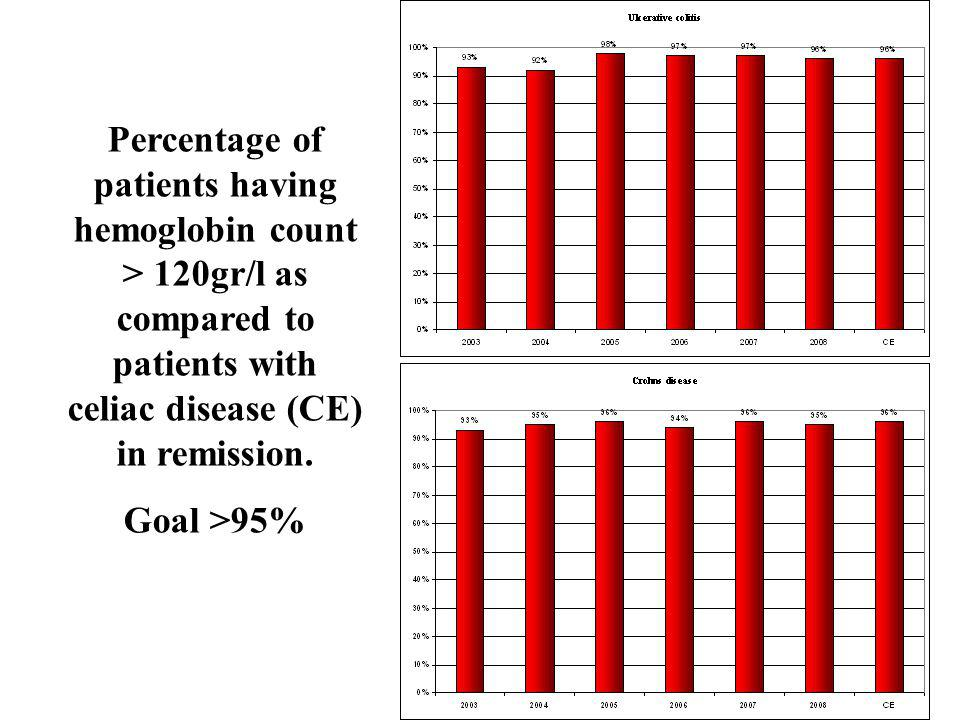 Percentage of patients having hemoglobin count > 120gr/l as compared to patients with celiac disease (CE) in remission.