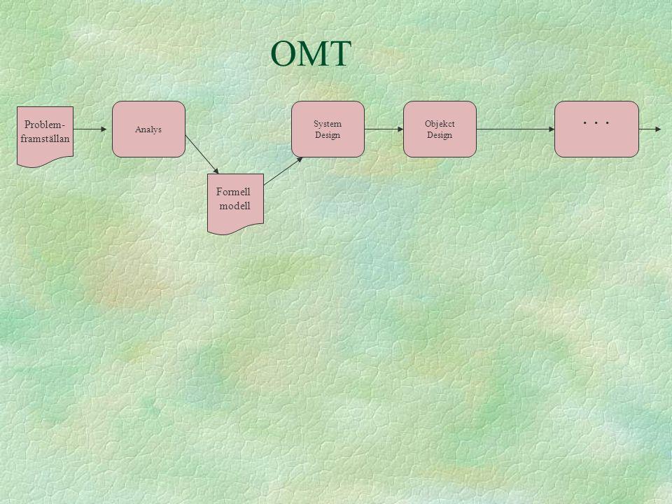 OMT . . . Problem- framställan Formell modell Analys System Design