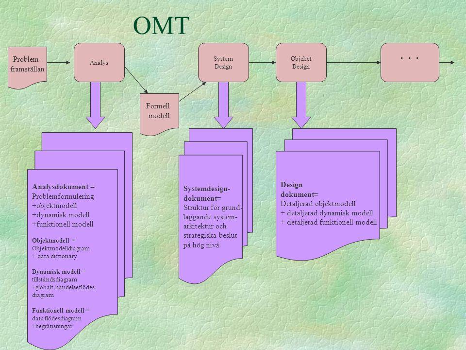OMT . . . Problem- framställan Formell modell Design