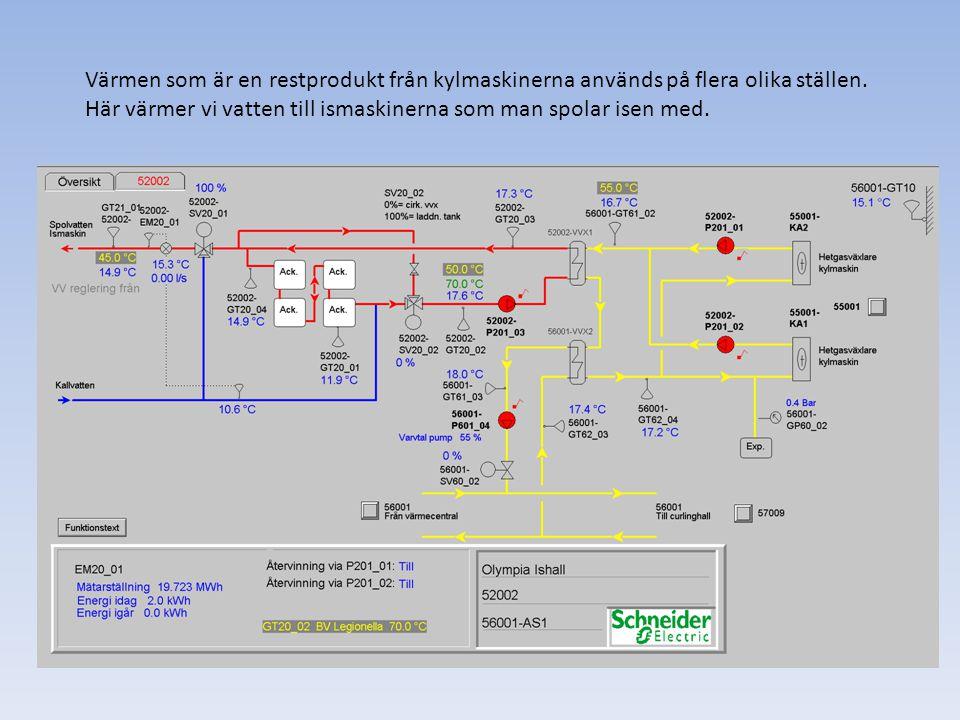 Värmen som är en restprodukt från kylmaskinerna används på flera olika ställen.