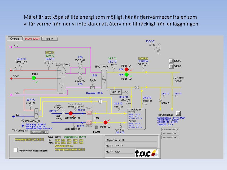 Målet är att köpa så lite energi som möjligt, här är fjärrvärmecentralen som