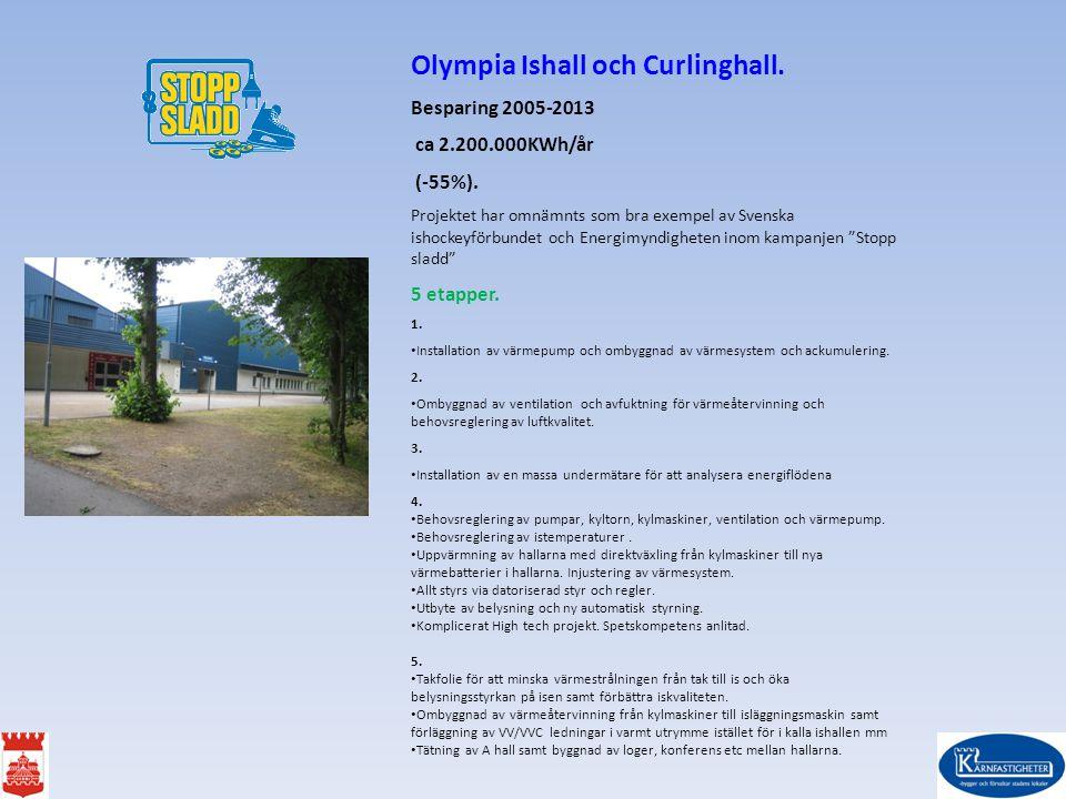 Olympia Ishall och Curlinghall.