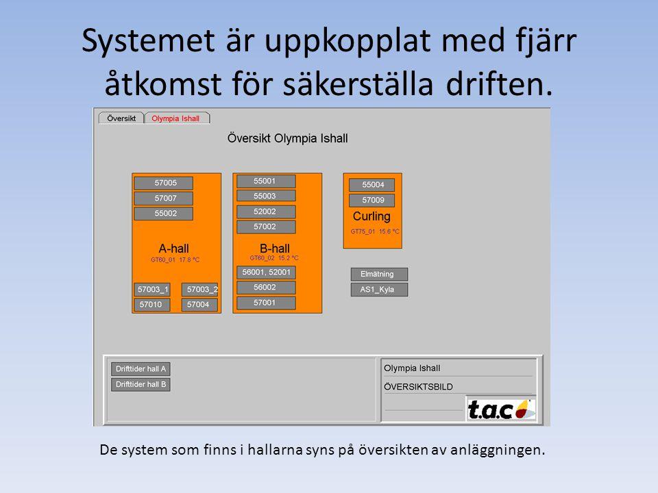 Systemet är uppkopplat med fjärr åtkomst för säkerställa driften.
