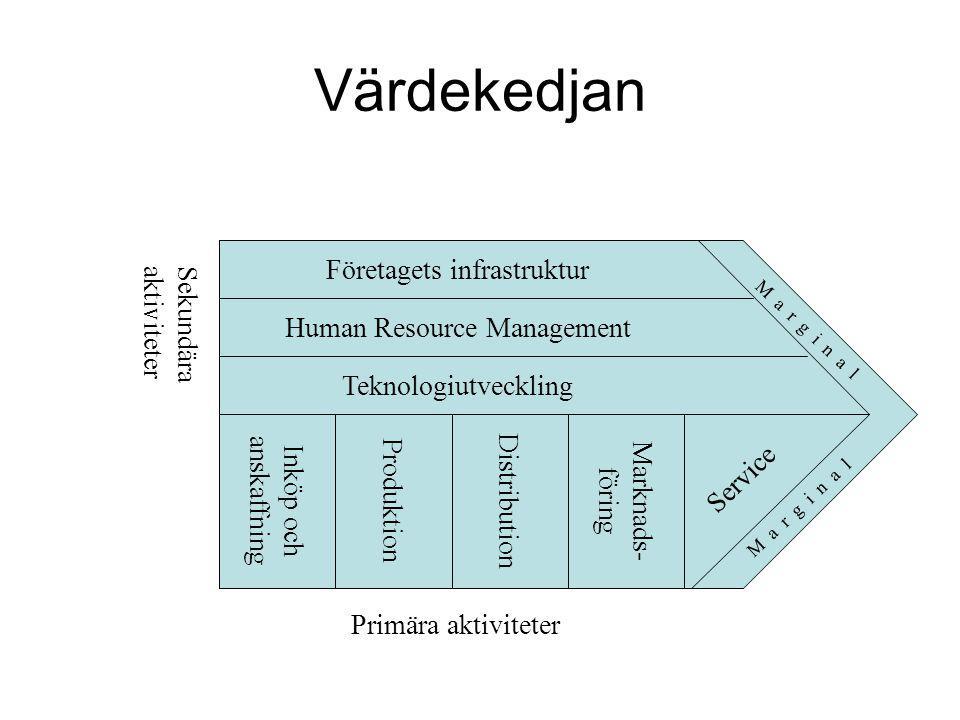 Värdekedjan Företagets infrastruktur Sekundära aktiviteter