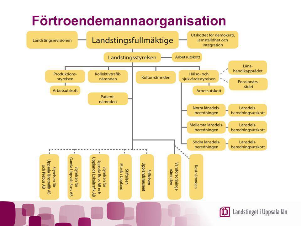 Förtroendemannaorganisation