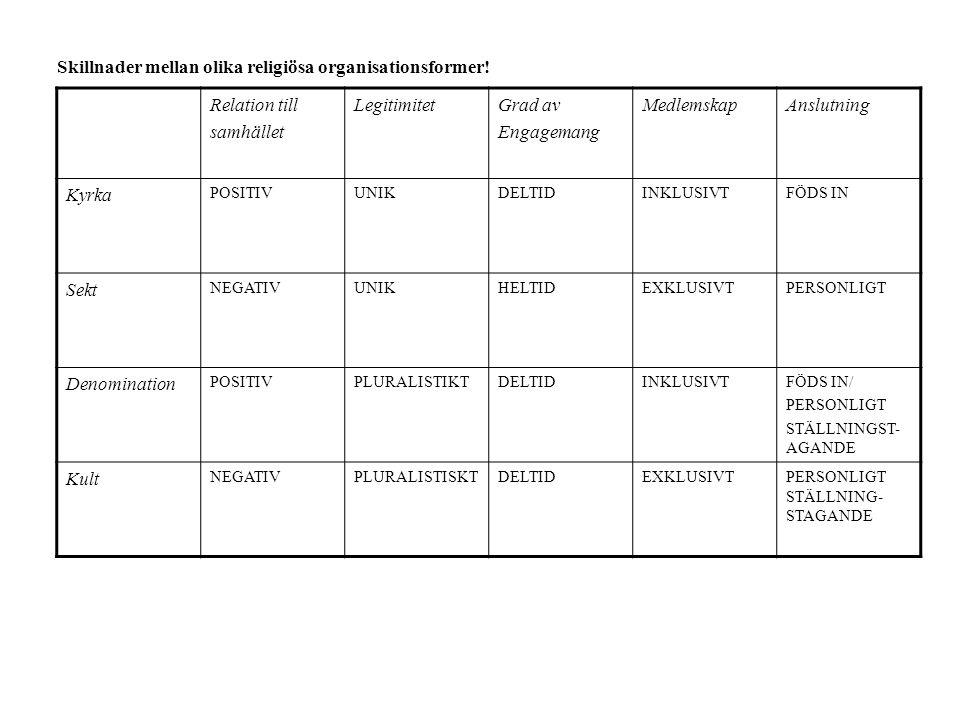 Skillnader mellan olika religiösa organisationsformer! Relation till
