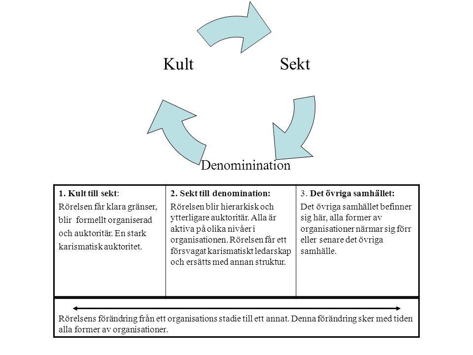 1. Kult till sekt: Rörelsen får klara gränser, blir formellt organiserad. och auktoritär. En stark.