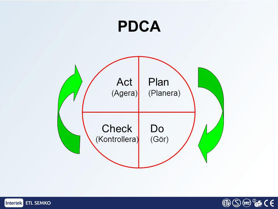 PDCA (Gör) (Kontrollera) (Planera) (Agera) Act Plan Check Do