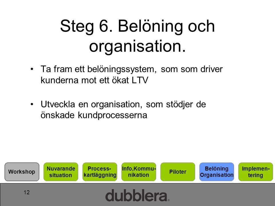 Steg 6. Belöning och organisation.