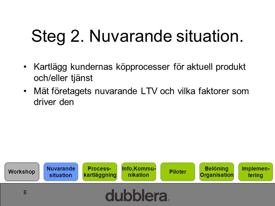 Steg 2. Nuvarande situation.