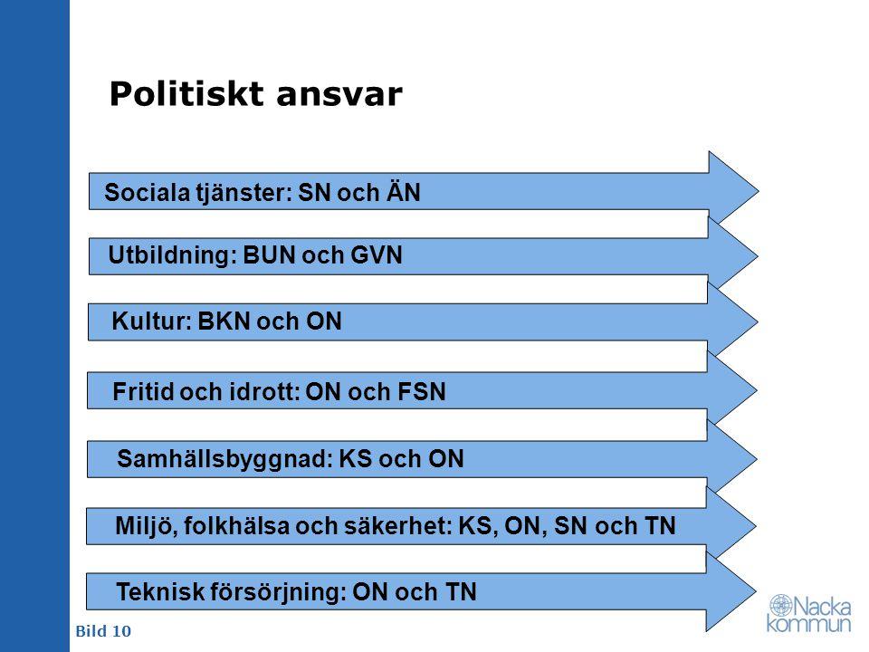 Politiskt ansvar Sociala tjänster: SN och ÄN Utbildning: BUN och GVN