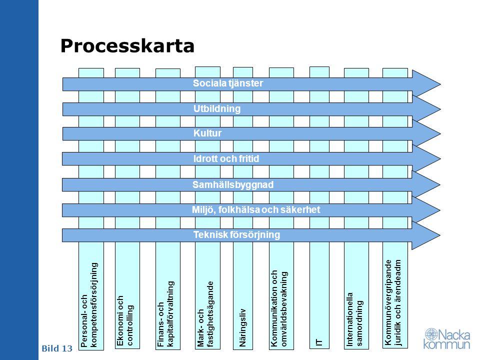 Processkarta Sociala tjänster Utbildning Kultur Idrott och fritid