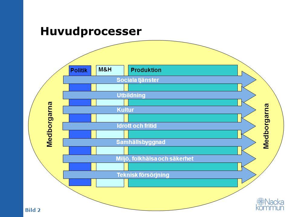 Huvudprocesser Medborgarna Medborgarna Politik M&H Produktion